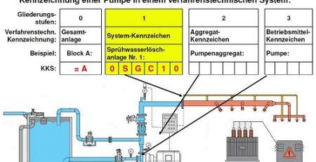 سیستم کدینگ KKS