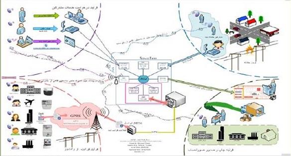 سیستم خودکار کنترل و قرائت کنتور برق از راه دور