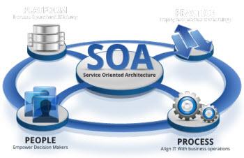 کاربرد SOA در لایه های معماری شهر الکترونیک