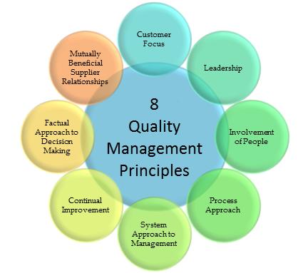 اصول مدیریت کیفیت