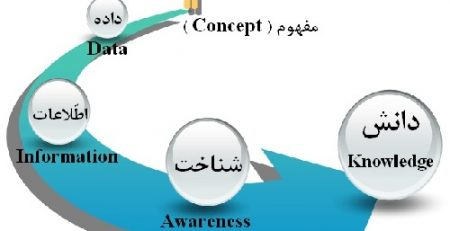 مدیریت دانش از دیدگاه یک استراتژی تجاری