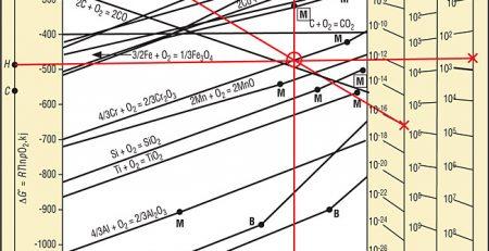 محاسبات ترمودینامیکی در فولادسازی