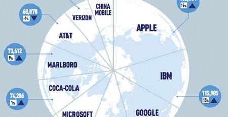 ارزشمندترین شرکتهای فناوری جهان