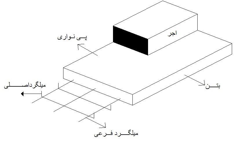 عناصر جزئیات ۱