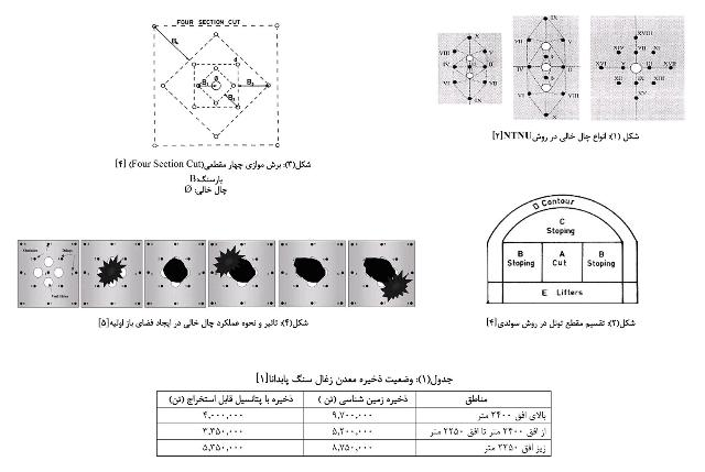 الگو های رایج انفجار در گالری های معدنی