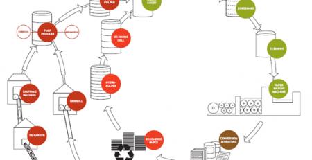 روشهای تولید در بازیافت کاغذ