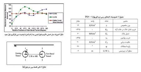 مطالعه پارامتریک حفر تونلهای جدید