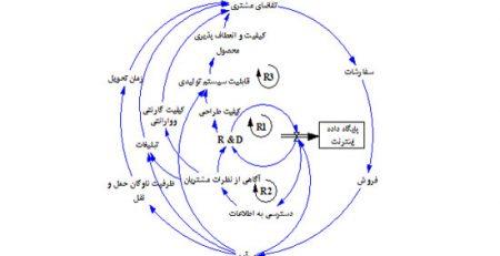 نمودار های علی حلقوی