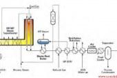 دانلود پایان نامه مهندسی شیمی پیرامون طراحی واحد صنعتی تولید گاز سنتز