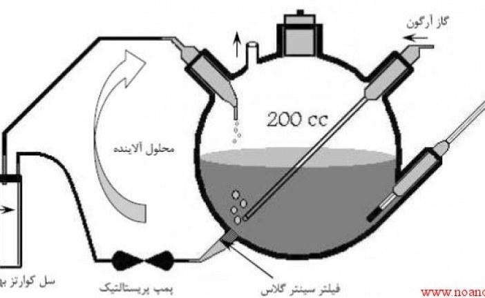 دانلود پایان نامه مهندسی شیمی پیرامون احیای کربن فعال شده (word)