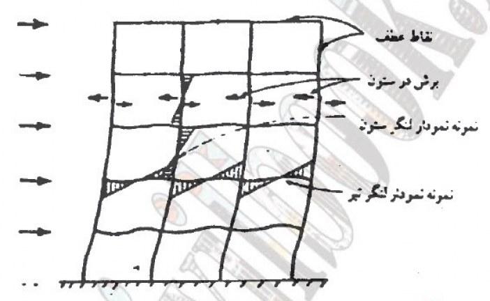 دانلود پایان نامه کارشناسی ارشد مهندسی عمران (ارزیابی افزایش سختی جانبی سازه های قاب – دیوار در ساختمان های بلند)