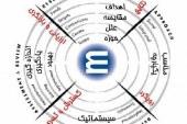 اصول و مبانی مدل تعالی سازمانی EFQM