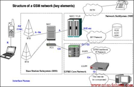 کانال های سیستم gsm