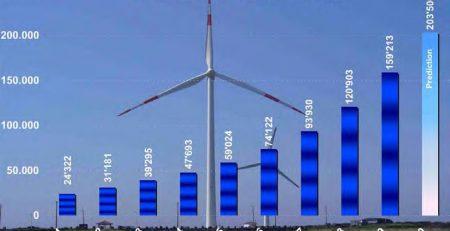 وضعیت استفاده از انرژی بادی در سطح جهان
