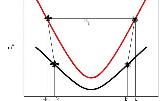 پایان نامه بررسی تئوری و عددی نانو لوله های کربنی به عنوان یک کانال در ترانزیستور های اثر میدانی