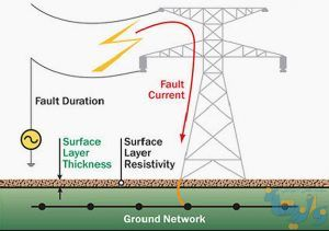 زمین کردن و صفر کردن در تاسیسات الکتریکی