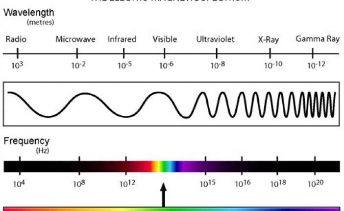 دانلود جزوه تشعشع امواج در دانشگاه MIT