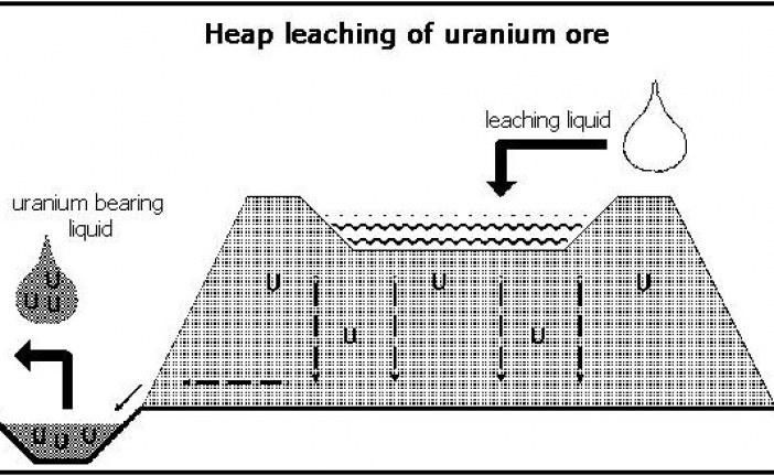 پژوهشی راجع به لیچینگ اورانیوم