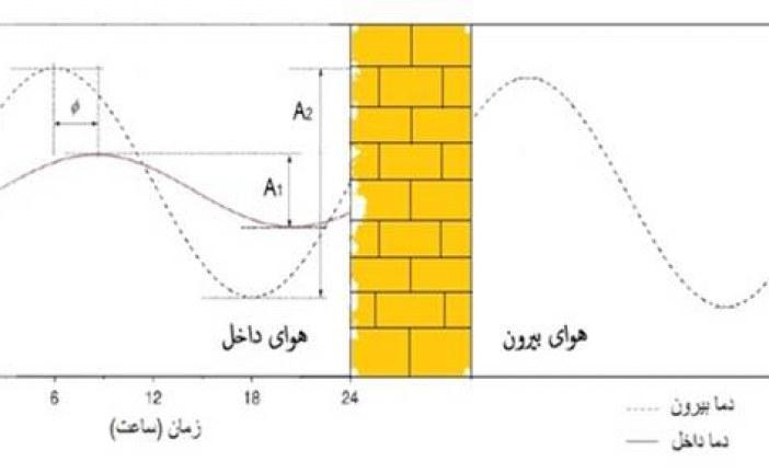 تحلیل تأثيرات استفاده از عایق های تغییر فاز دهنده بر میزان مصرف سالانه انرژی ساختمان در اقليم تهران