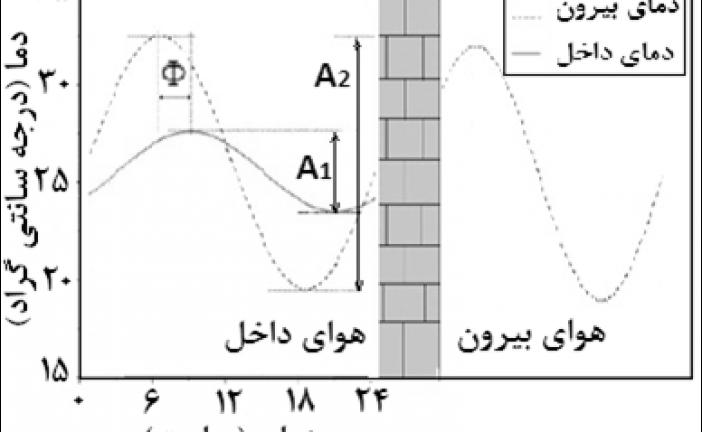 تاثیر دمای ذوب مواد تغییر فاز دهنده بکار رفته در دیوار خارجی بر مصرف انرژی