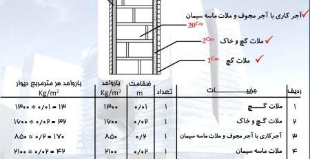 نحوه انجام بارگذاری ساختمان