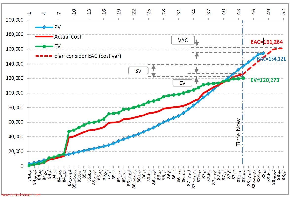 نمودار پیش بینی پیشرفت پروژه