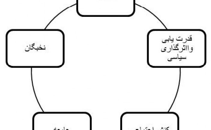 پایان نامه شهر امروز و نقش مسجد در تحقق عدالت اجتماعی