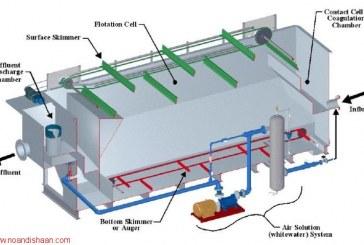 فناوری پکیج تصفیه پساب های صنعتی رونمایی شد
