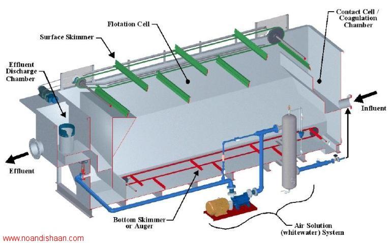 پکیج تصفیه پساب های صنعتی