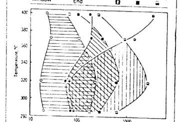 تاثیر فاکتورهای عملیات حرارتی بر روی خواص مکانیکی چدن داکتیل آستمپر (پایان نامه ارشد مهندسی مواد)