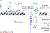 پایان نامه بررسی فعالیت کاتالیست های دو فلزی بر پایه zsm-5 در واکنش کاتالیستی متان به بنزن
