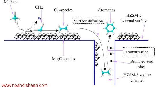بررسی فعالیت کاتالیست های دو فلزی