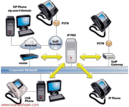 راه اندازی VoIP Server با استفاده از Asterisk