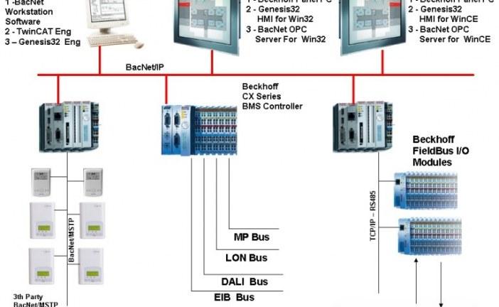 دانلود پایان نامه کنترل و طراحی سیستم هوشمند ساختمان bms