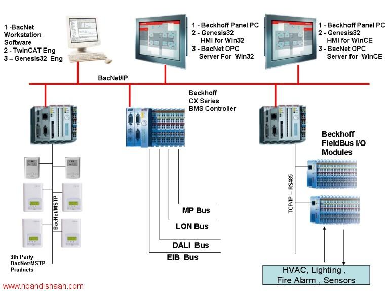 پایان نامه کنترل و طراحی سیستم هوشمند ساختمان bms