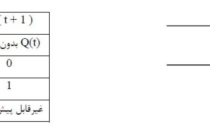 آموزش PLC | فصل دوم دروازه منطقی