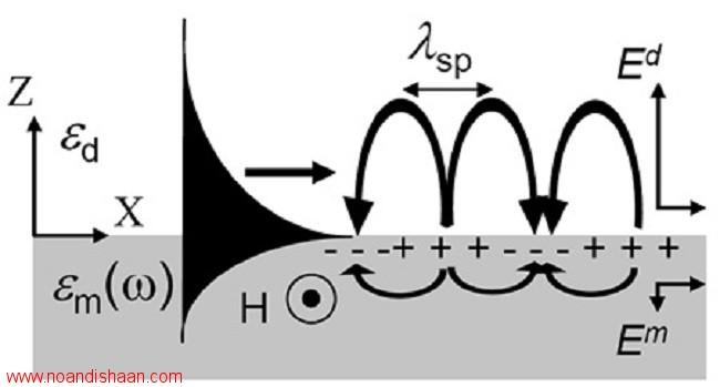 ساختارهاي پلاسمون سطحي