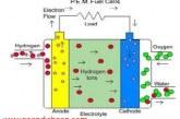 روشهای تولید الکترود متخلخل بر پایه نانوالیاف کربن برای استفاده در پیل سوختی پلیمری