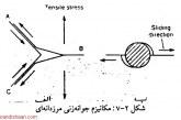 دانلود پایان نامه مهندسی مکانیک با موضوع پره های توربین گازی