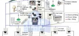 دانلود پایان نامه برق-کنترل و طراحی سیستم هوشمند ساختمان bms