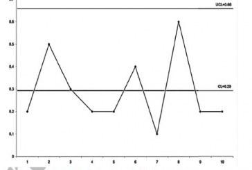 بررسی کاربرد فرایند کنترل آماری کیفیت در شرکت سیماچوب