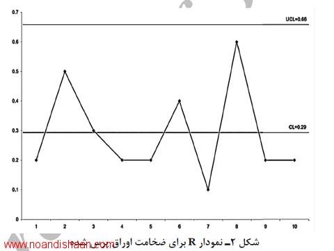 کاربرد فرایند کنترل آماری کیفیت