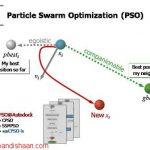 آموزش الگوریتم پرندگان یا بهینهسازی ازدحام ذرات (PSO) به همراه کد پیاده سازی