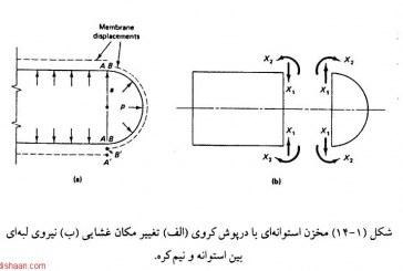 پروژه تحلیل تنش در مخازن CNG با استفاده از نرم افزار انسیس