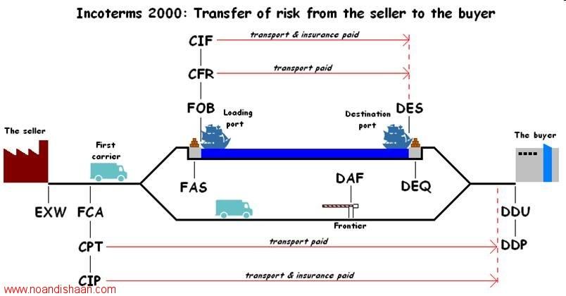 هزینه ها و اصطلاحات خرید کالا در سفارشات خارجی