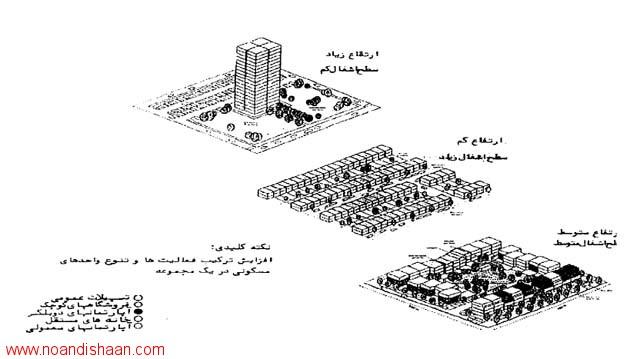 تراکم و ساماندهی فضای شهری