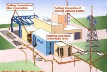 پایان نامه برق – سیستم ارت در ساختمانهای مسکونی و تجاری