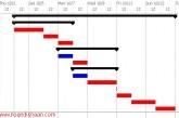 آموزش نحوه رسم نمودار گانت در اکسل | سایت نواندیشان