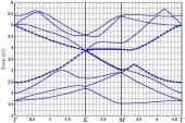 محاسبه ساختار باند انرژی با استفاده از روش گرین