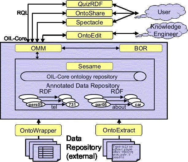 استخراج اتوماتیک اطلاعات